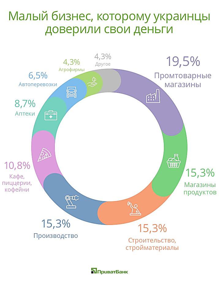 Кто инвестирует в малый бизнес как узбеку взять кредит
