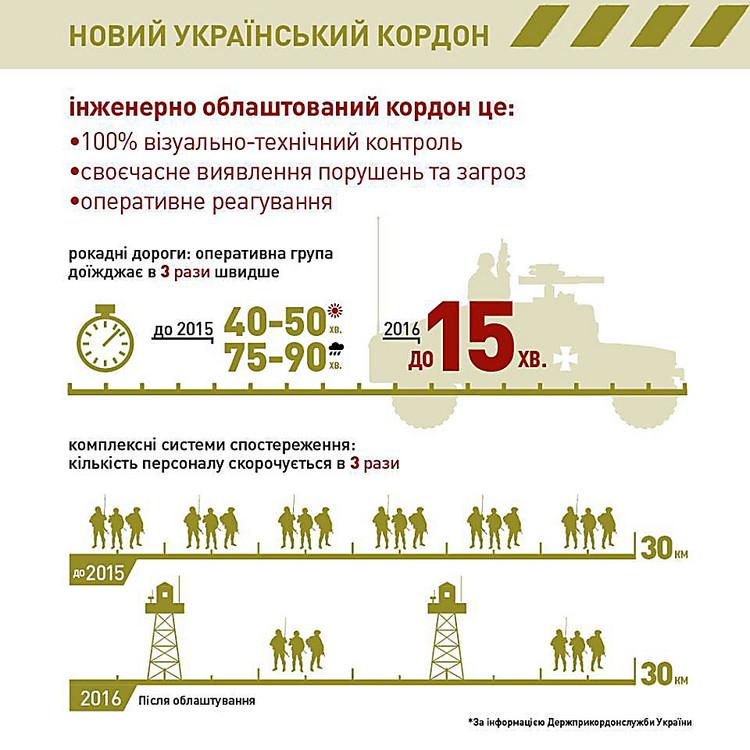 Как вУкраинском государстве продвинулась стройка «Стены» награнице сРоссией