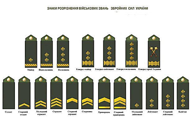 Спогон украинских военных уберут советские звезды