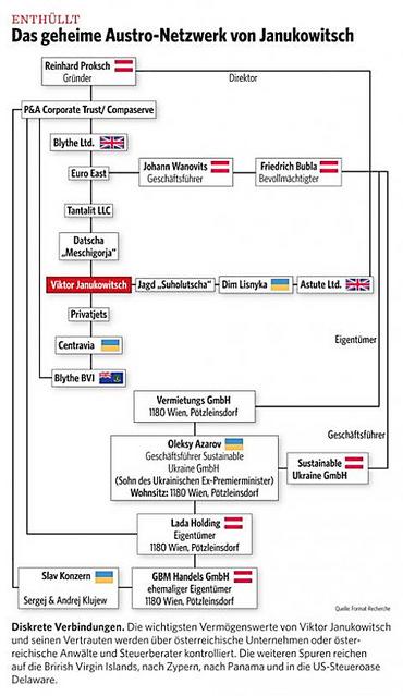 Австрийские СМИ опубликовали схему отмывания денег Януковичем, Азаровым и Клюевым
