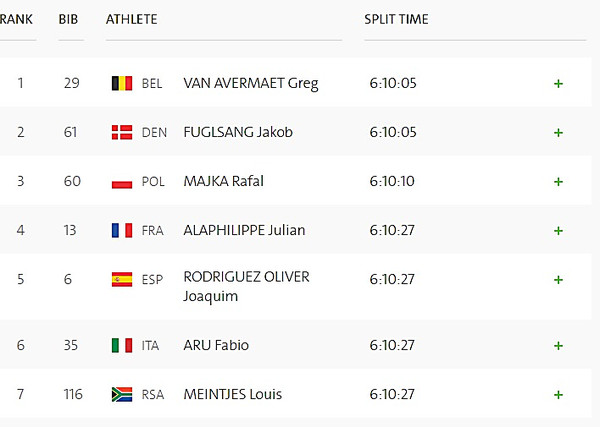 Вгрупповой шоссейной гонке волимпийском Рио победил бельгиец Грег ван Авермат